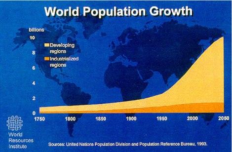 global-population