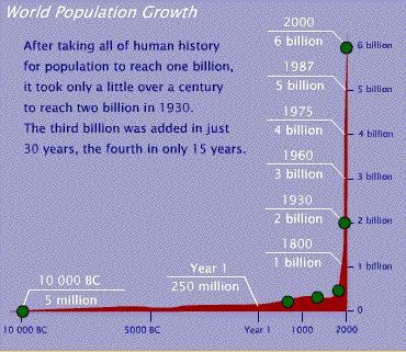 populationgrowth